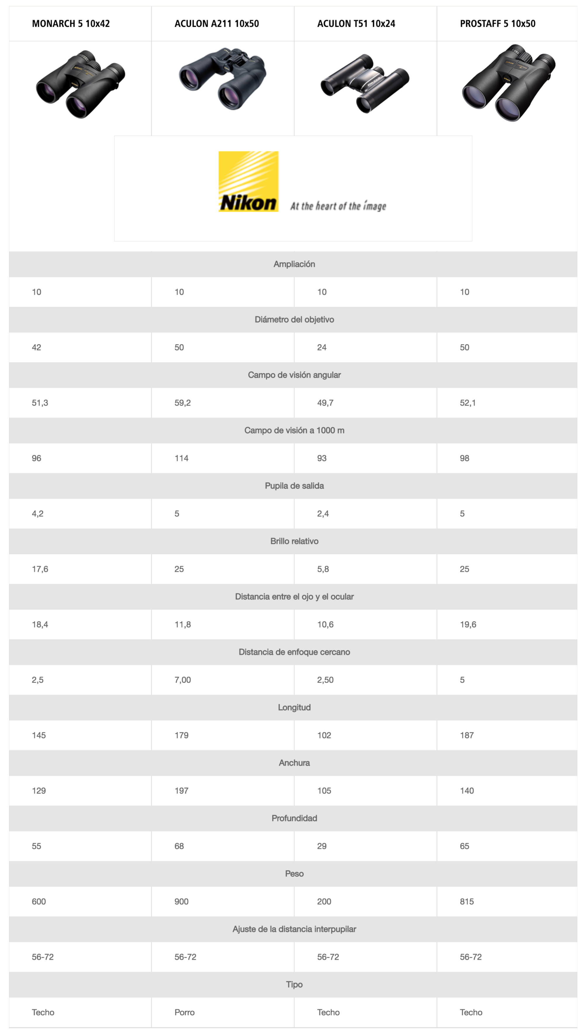 tabla comparativa modelos Nikon