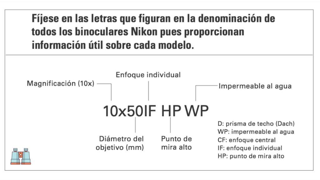 significado letras y símbolos de prismaticos nikon