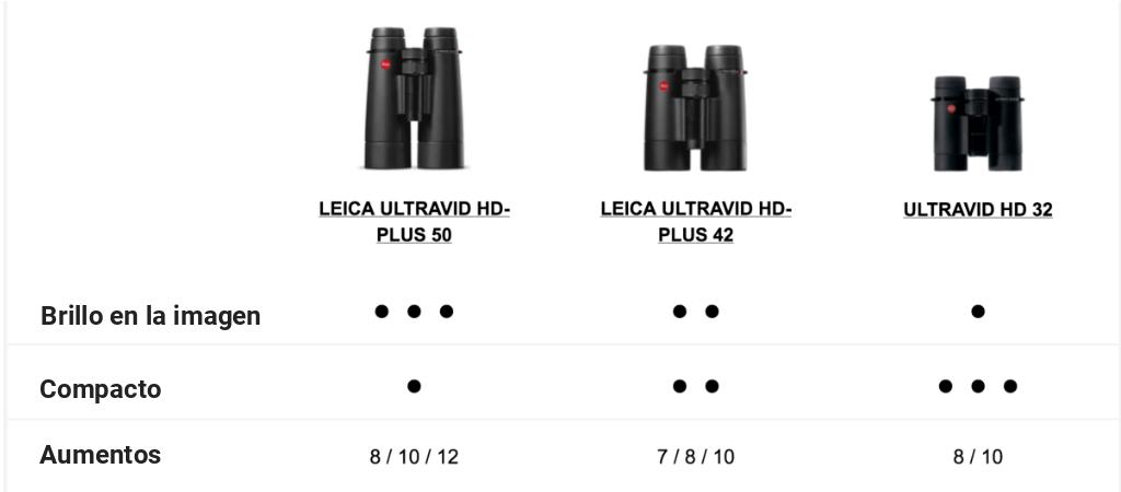 familia de modelos de prismaticos Leica Ultravid HD Plus